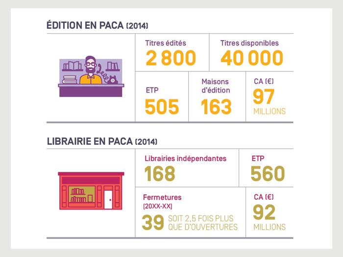 Livre et numérique<br>Arl PACA